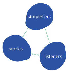 Flowchart linking three words together- storytellers, stories, and listeners